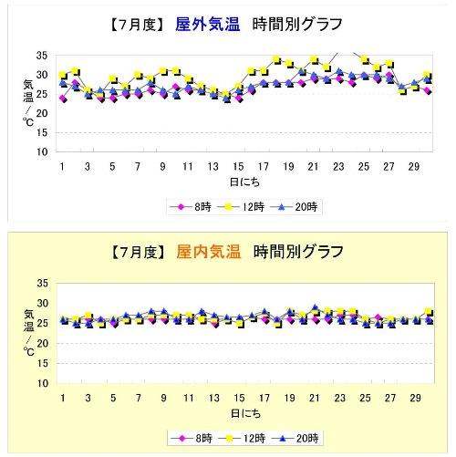 2010.7-グラフ.jpg